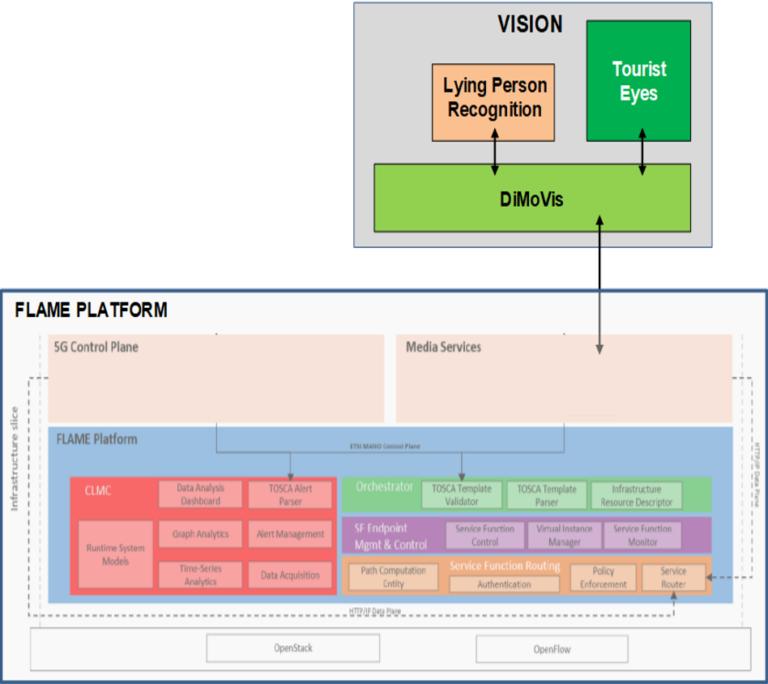 L'immagine mostra l'architettura del progetto VISION